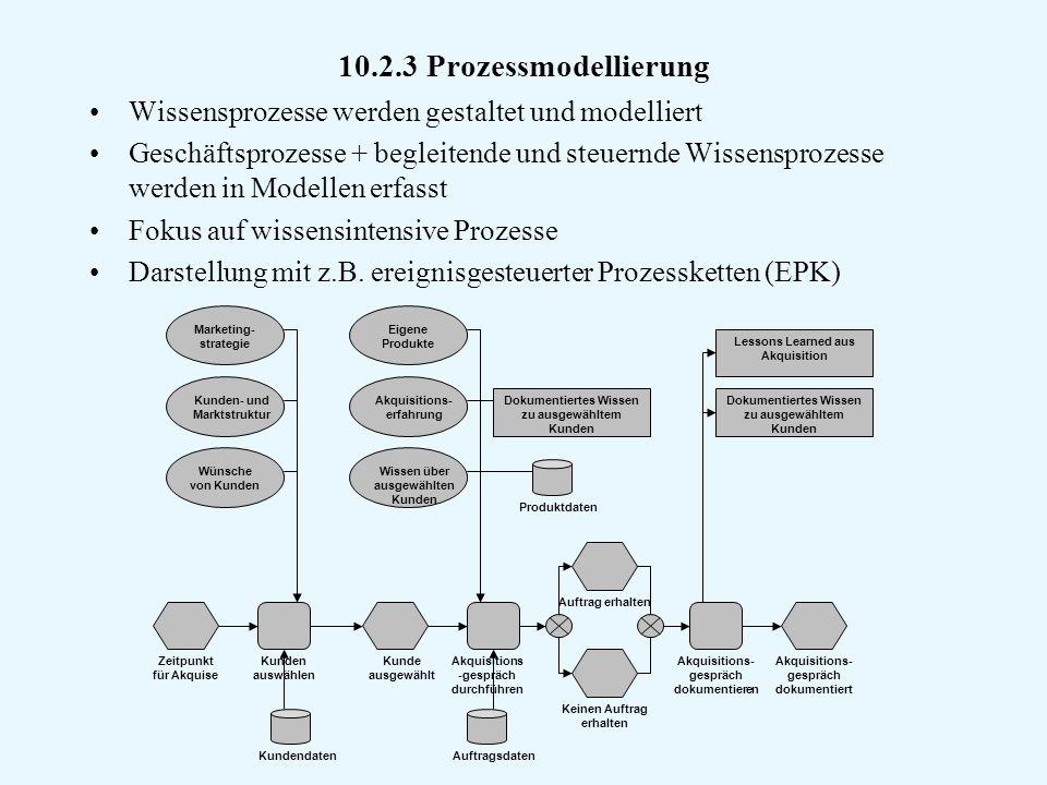 10.2.3 Prozessmodellierung Wissensprozesse werden gestaltet und modelliert.