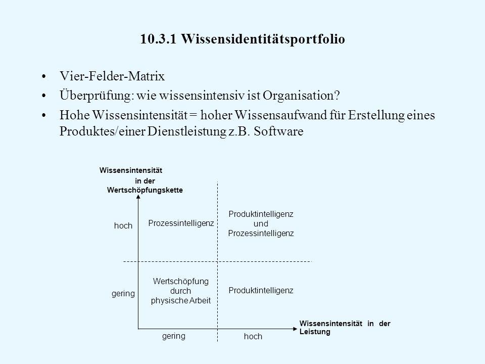 10.3.1 Wissensidentitätsportfolio