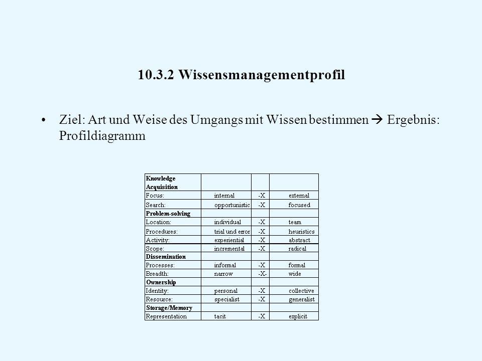 10.3.2 Wissensmanagementprofil