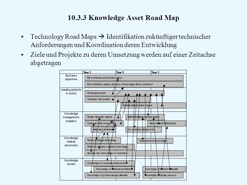 10.3.3 Knowledge Asset Road Map