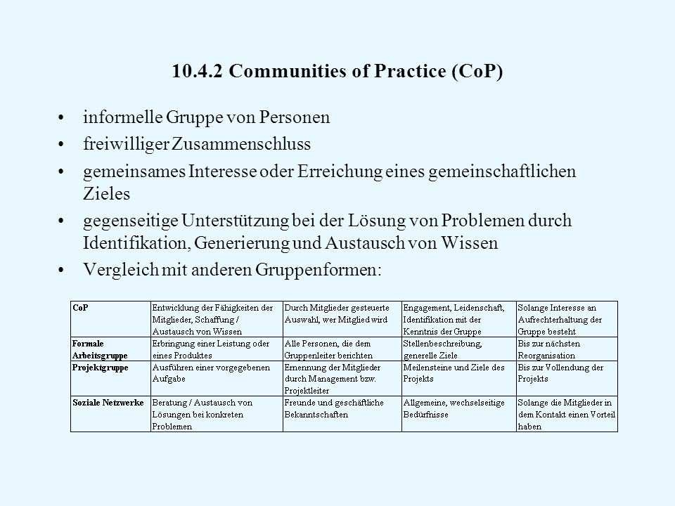 10.4.2 Communities of Practice (CoP)