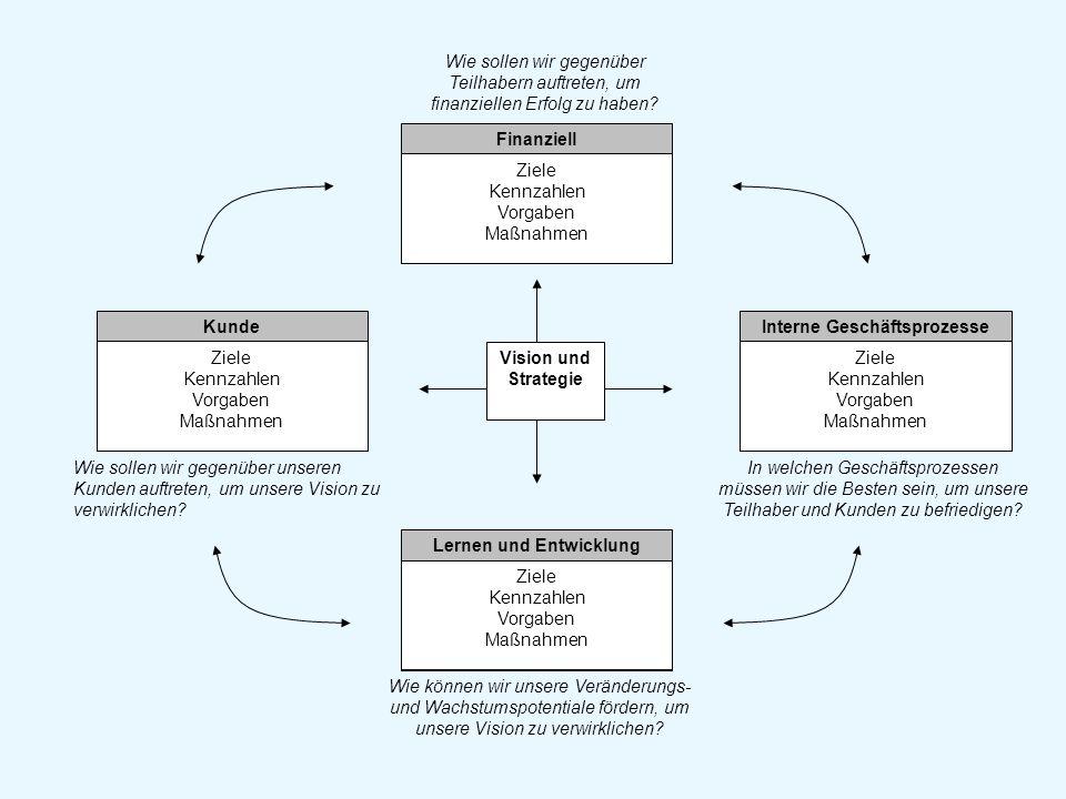 Interne Geschäftsprozesse Lernen und Entwicklung