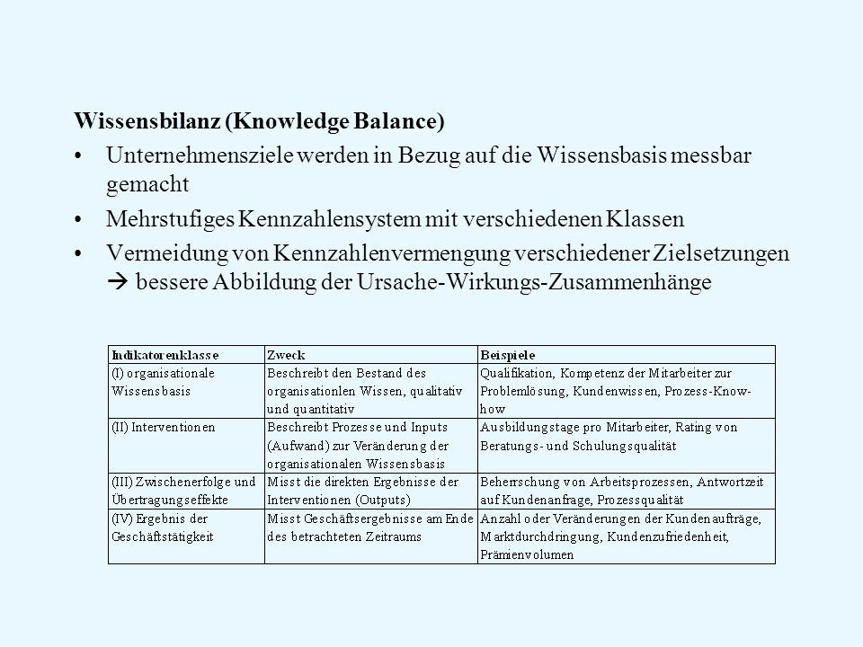 Wissensbilanz (Knowledge Balance)