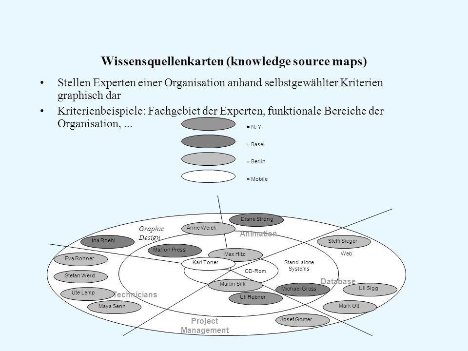 Wissensquellenkarten (knowledge source maps)