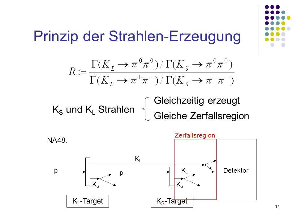 Prinzip der Strahlen-Erzeugung