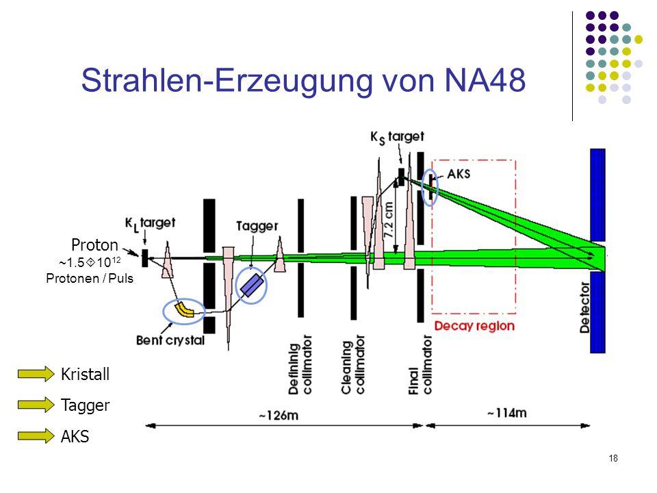 Strahlen-Erzeugung von NA48