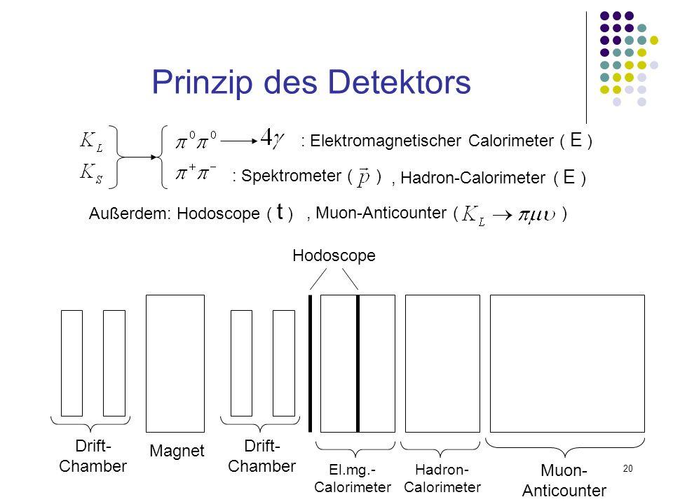 Prinzip des Detektors : Elektromagnetischer Calorimeter ( E )