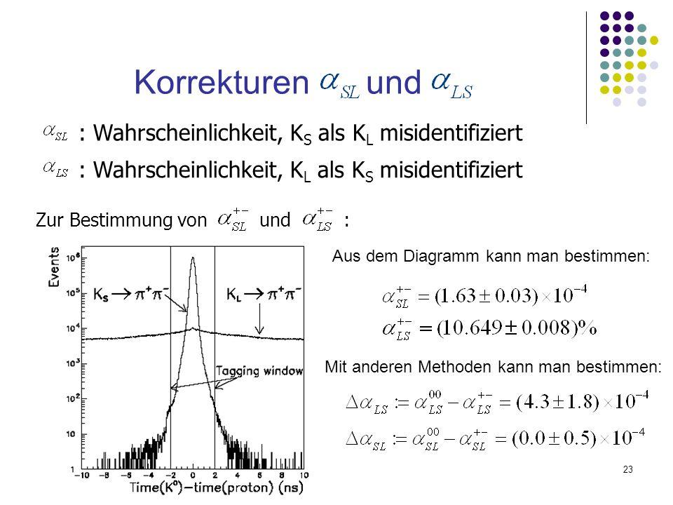 Korrekturen und : Wahrscheinlichkeit, KS als KL misidentifiziert
