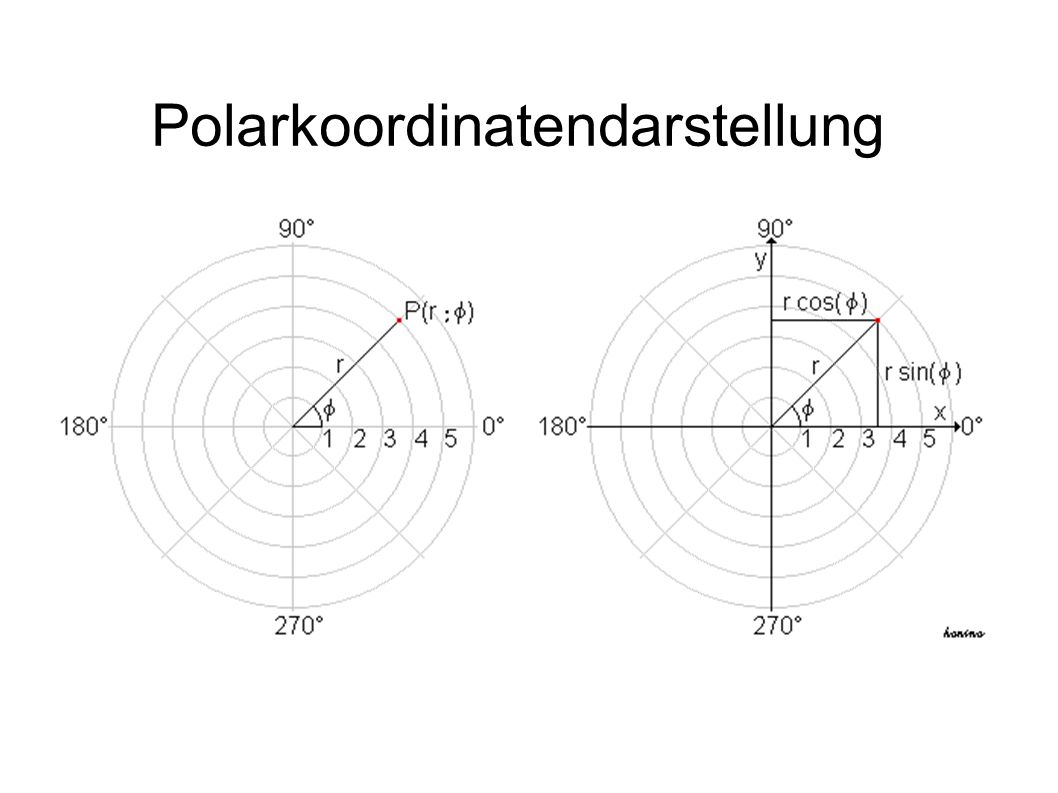 Polarkoordinatendarstellung