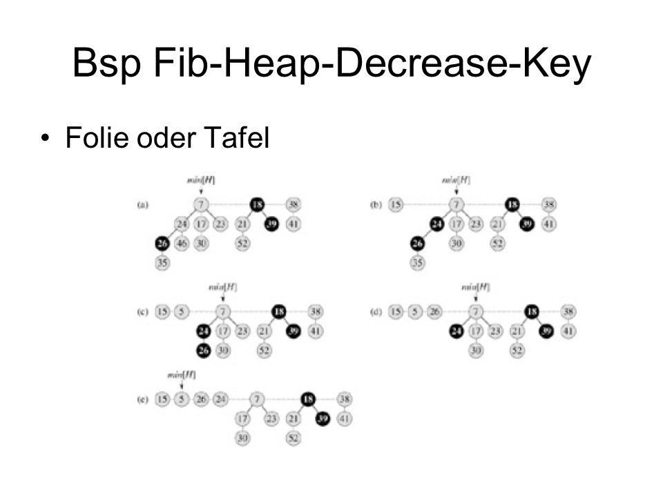 Bsp Fib-Heap-Decrease-Key