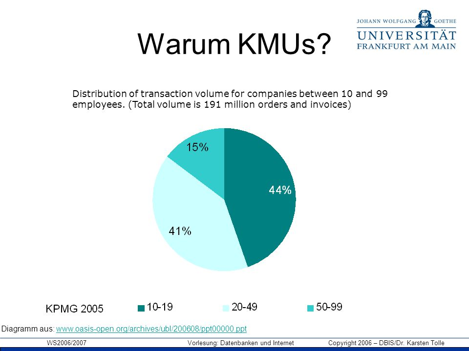 Warum KMUs Distribution of transaction volume for companies between 10 and 99 employees. (Total volume is 191 million orders and invoices)