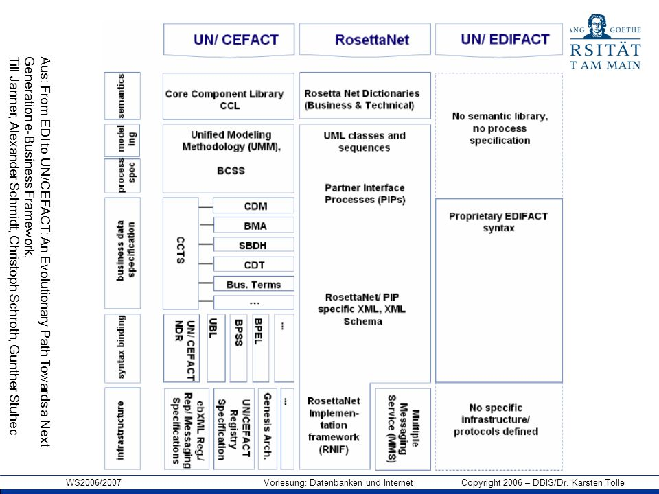 Aus: From EDI to UN/CEFACT: An Evolutionary Path Towards a Next