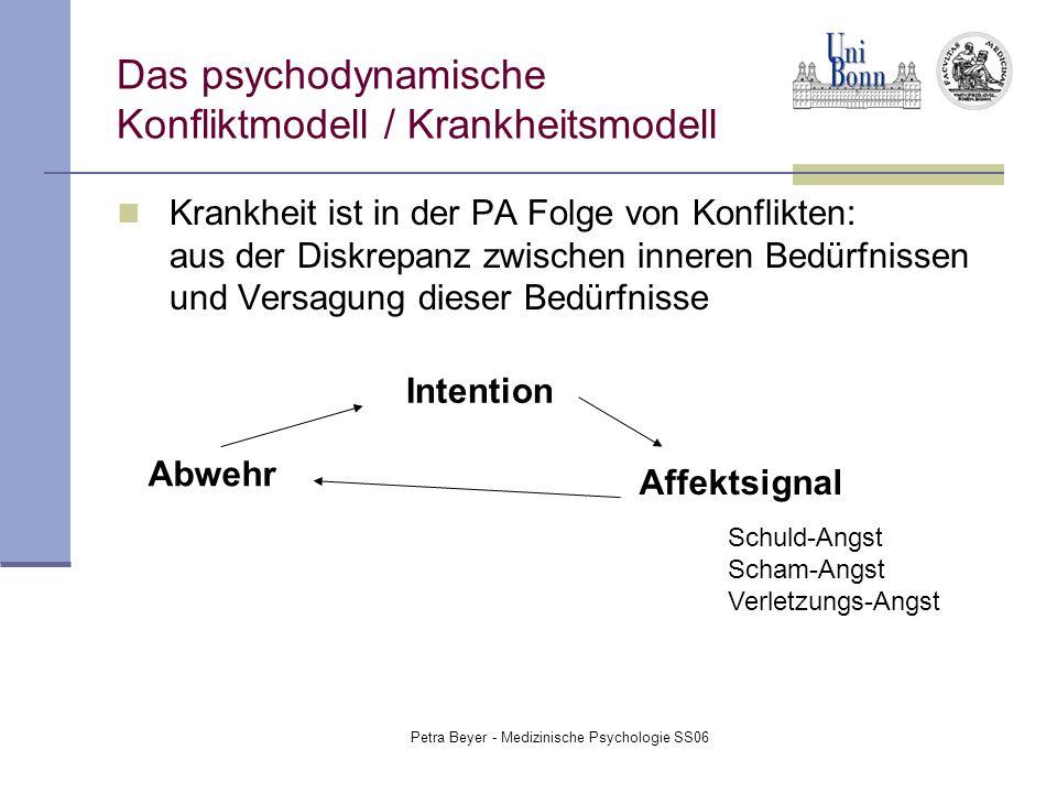 Das psychodynamische Konfliktmodell / Krankheitsmodell