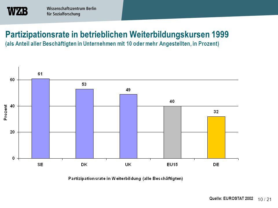 Partizipationsrate in betrieblichen Weiterbildungskursen 1999 (als Anteil aller Beschäftigten in Unternehmen mit 10 oder mehr Angestellten, in Prozent)
