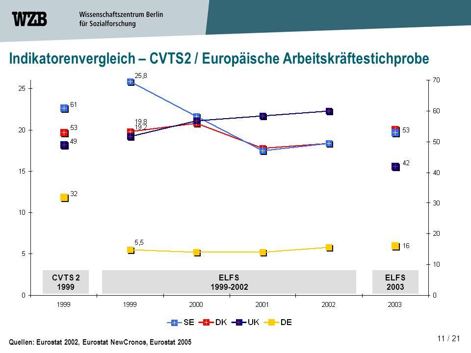 Indikatorenvergleich – CVTS2 / Europäische Arbeitskräftestichprobe