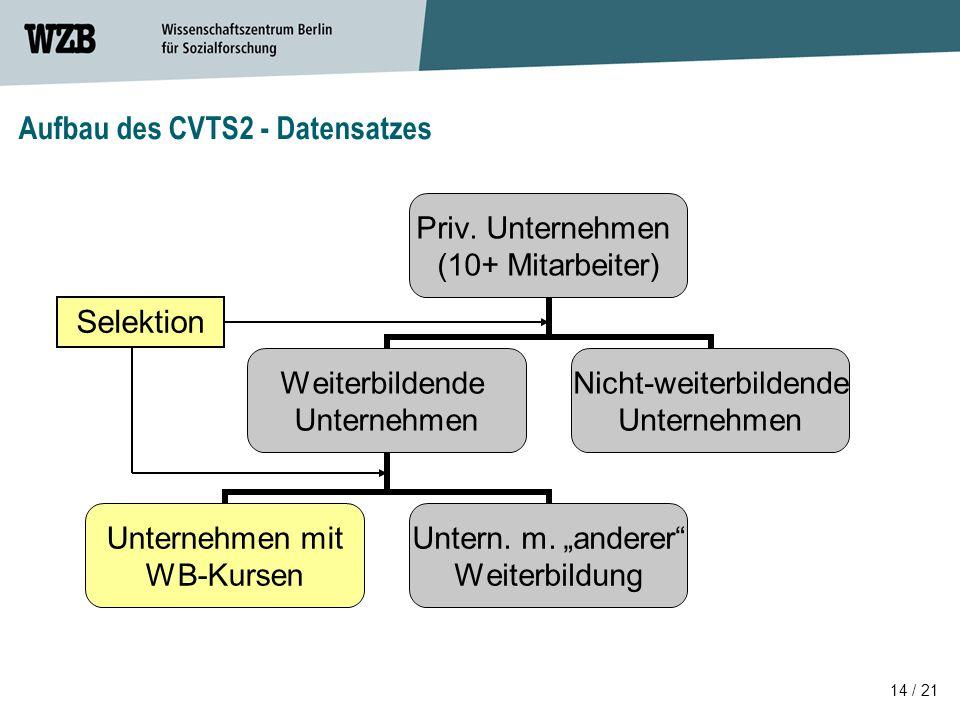 Aufbau des CVTS2 - Datensatzes