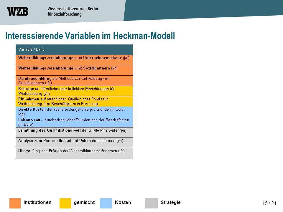 Interessierende Variablen im Heckman-Modell