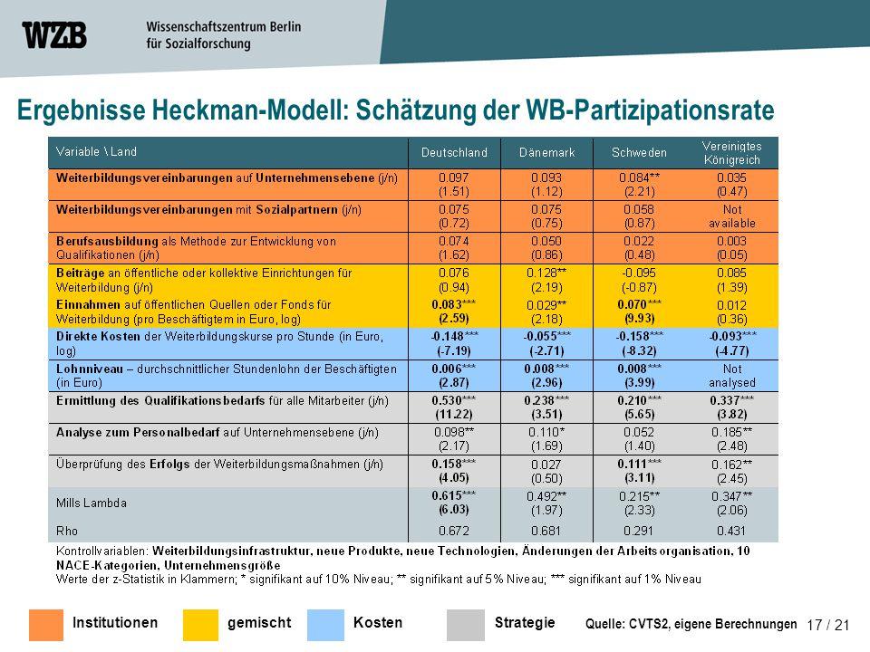 Ergebnisse Heckman-Modell: Schätzung der WB-Partizipationsrate