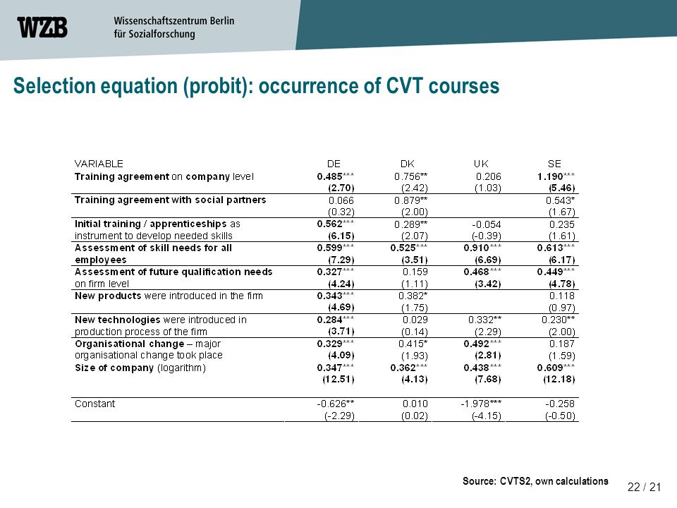 Selection equation (probit): occurrence of CVT courses