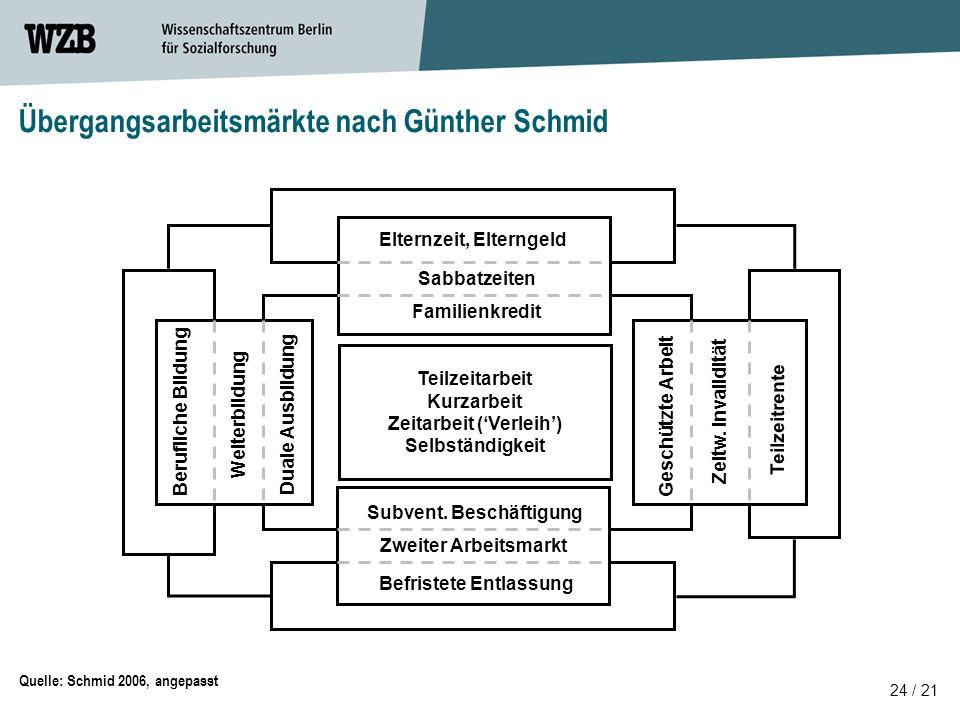 Übergangsarbeitsmärkte nach Günther Schmid