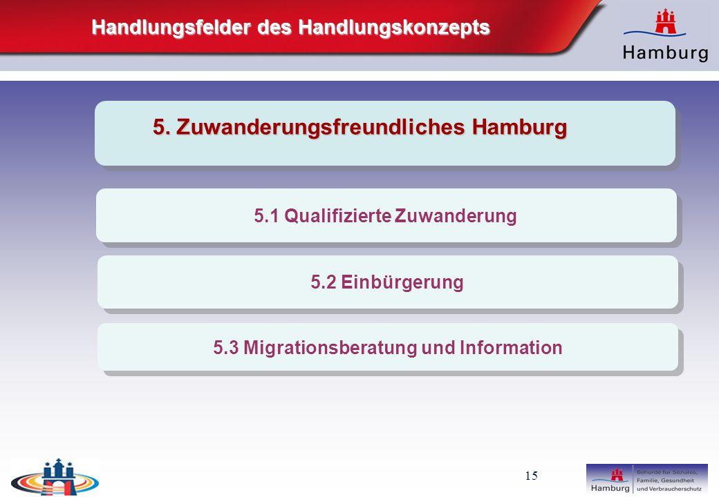 5. Zuwanderungsfreundliches Hamburg
