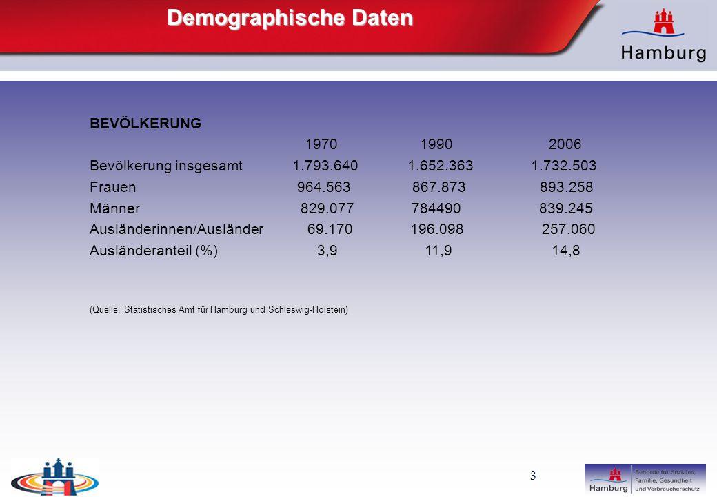 Demographische Daten BEVÖLKERUNG 1970 1990 2006