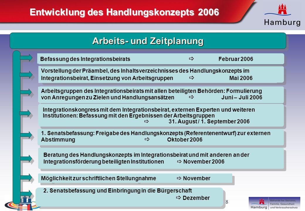 Entwicklung des Handlungskonzepts 2006 Arbeits- und Zeitplanung
