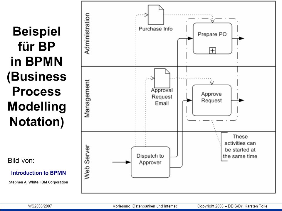 Beispiel für BP in BPMN (Business Process Modelling Notation)