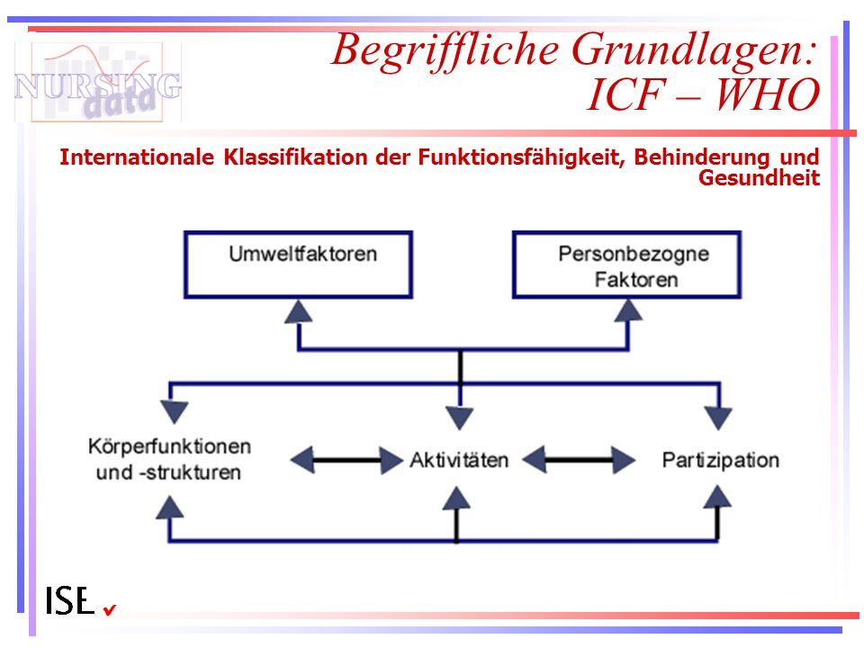 Begriffliche Grundlagen: ICF – WHO Internationale Klassifikation der Funktionsfähigkeit, Behinderung und Gesundheit