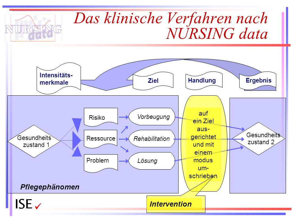Das klinische Verfahren nach NURSING data