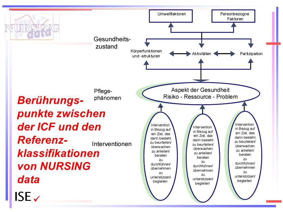 Berührungs-punkte zwischen der ICF und den Referenz-klassifikationen von NURSING data