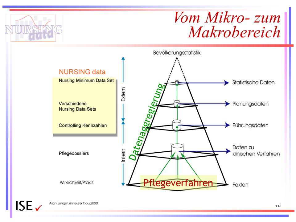 Vom Mikro- zum Makrobereich
