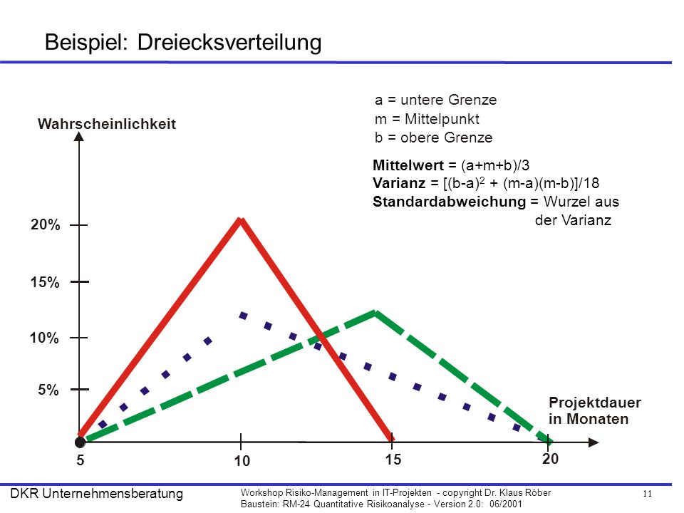 Beispiel: Dreiecksverteilung