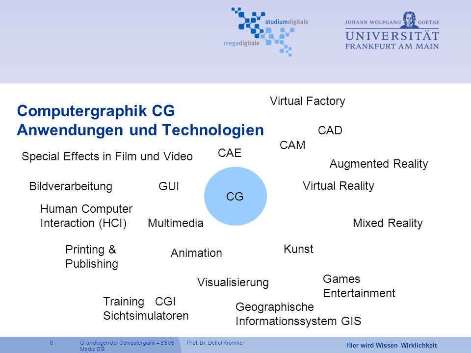 Computergraphik CG Anwendungen und Technologien