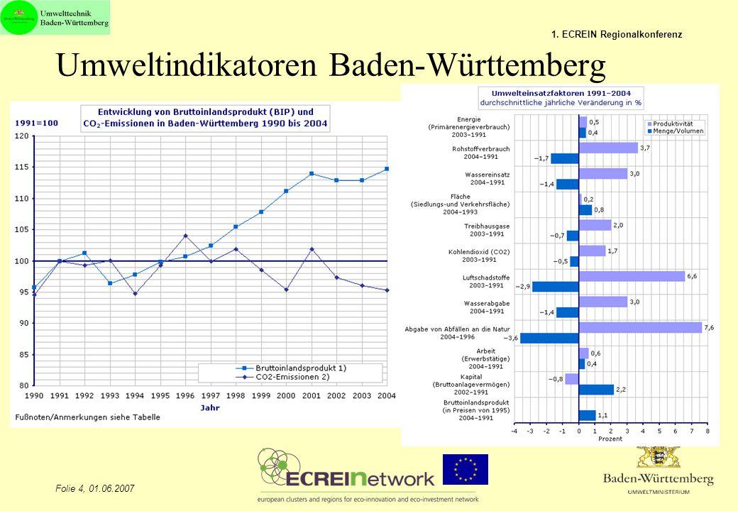 Umweltindikatoren Baden-Württemberg