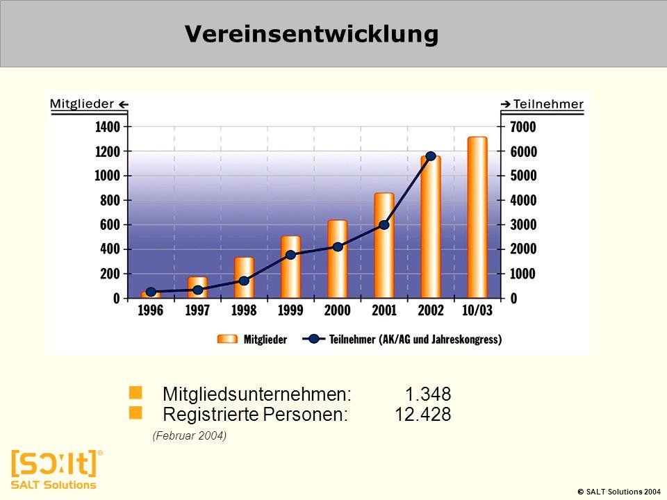 Vereinsentwicklung Mitgliedsunternehmen: 1.348