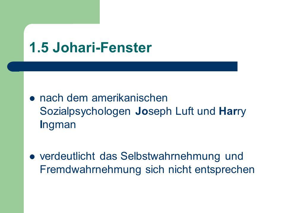 1.5 Johari-Fenster nach dem amerikanischen Sozialpsychologen Joseph Luft und Harry Ingman.