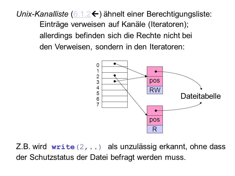Unix-Kanalliste (6.1.2) ähnelt einer Berechtigungsliste: