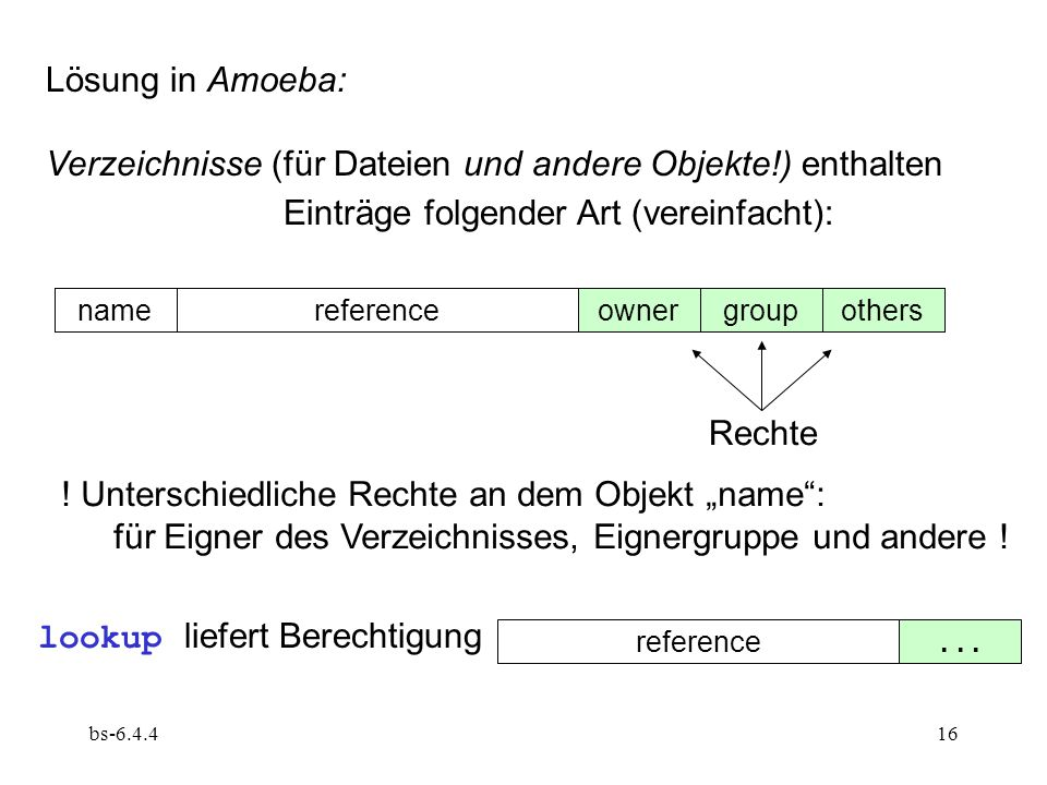 Verzeichnisse (für Dateien und andere Objekte!) enthalten
