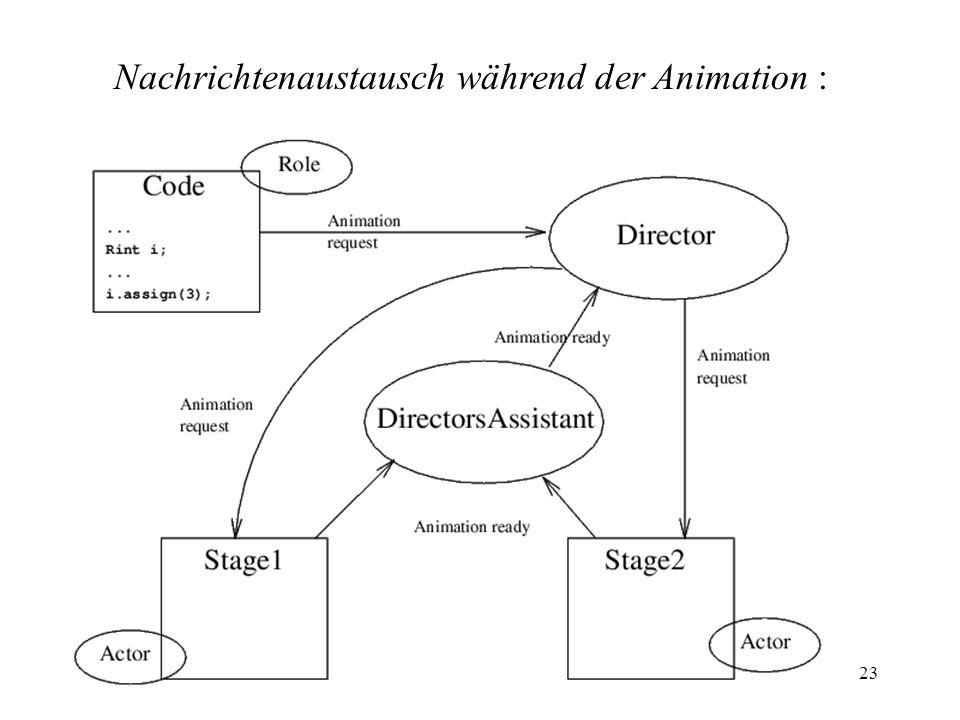 Nachrichtenaustausch während der Animation :