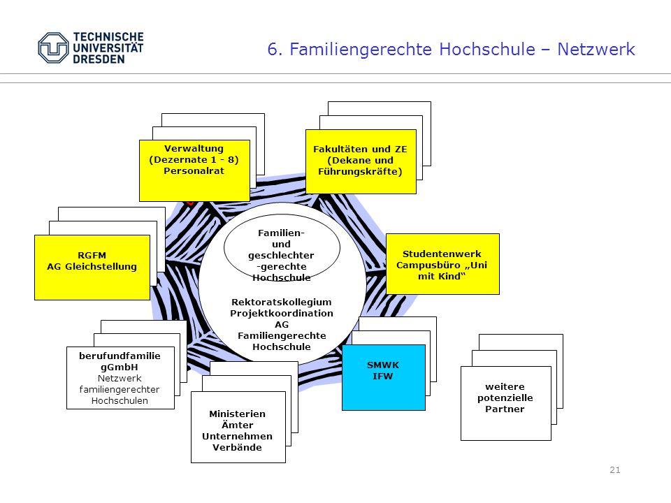 6. Familiengerechte Hochschule – Netzwerk
