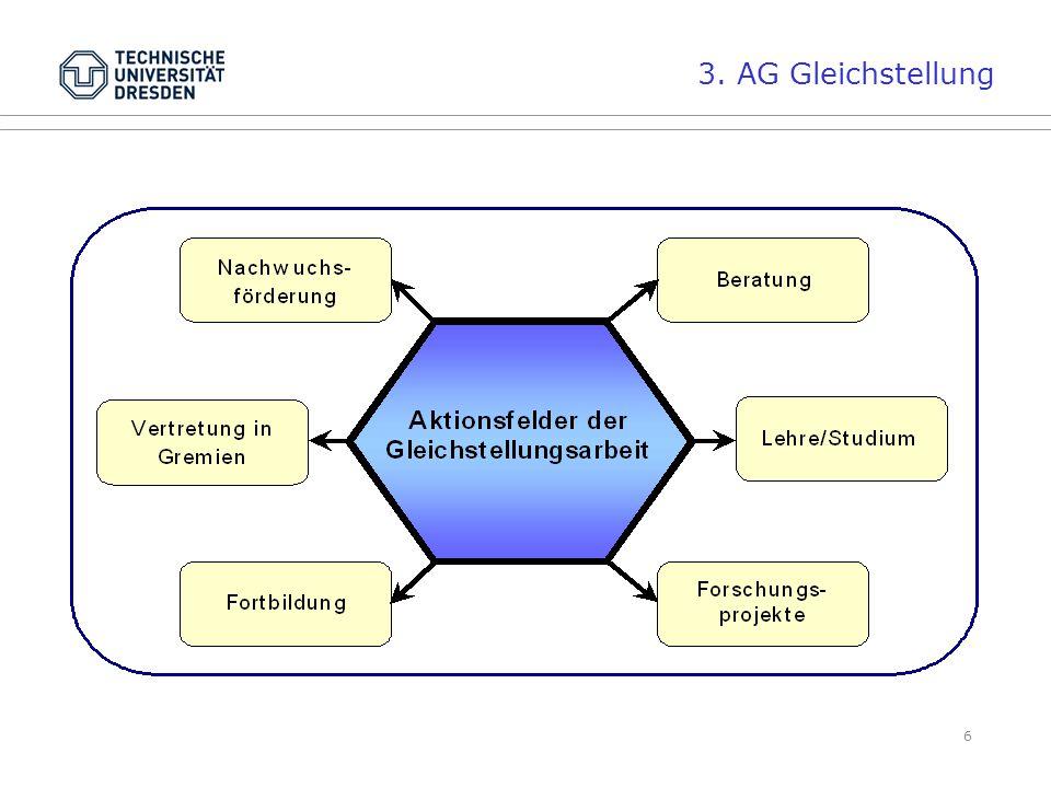 3. AG Gleichstellung Beratung: