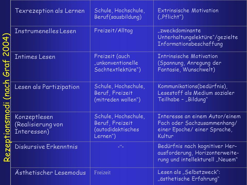 Rezeptionsmodi (nach Graf 2004)