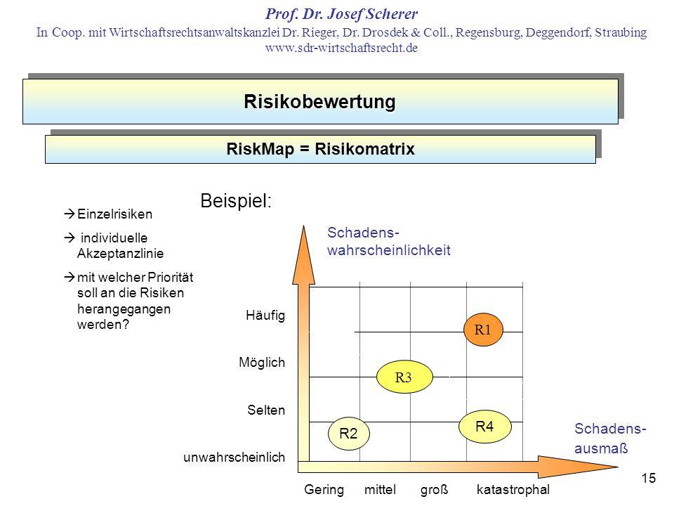 RiskMap = Risikomatrix