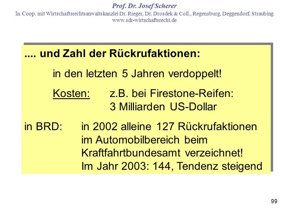 .... und Zahl der Rückrufaktionen: