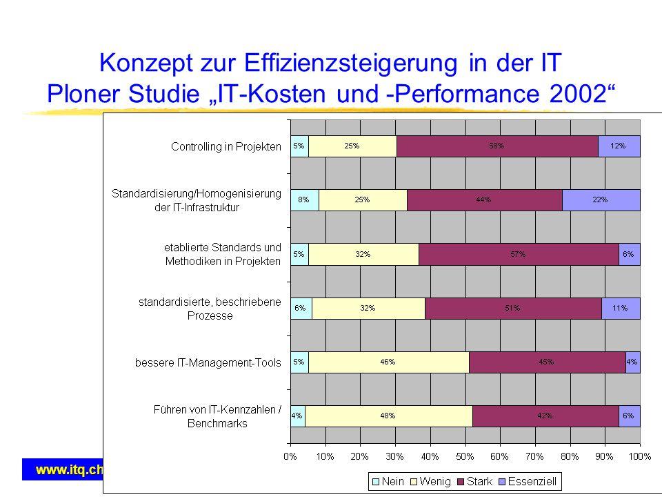 """Konzept zur Effizienzsteigerung in der IT Ploner Studie """"IT-Kosten und -Performance 2002"""