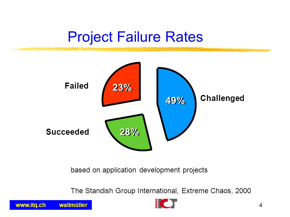 Project Failure Rates 23% 49% 28% Failed Challenged Succeeded