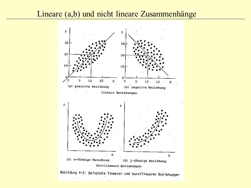 Lineare (a,b) und nicht lineare Zusammenhänge