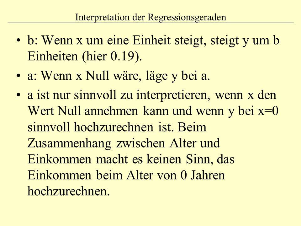 Interpretation der Regressionsgeraden