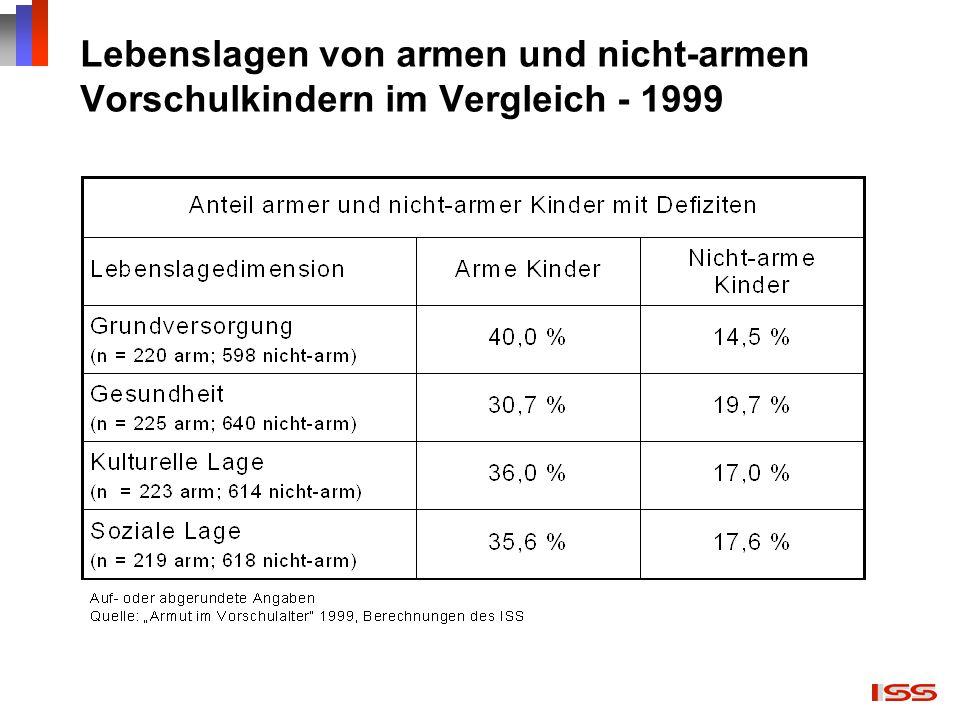 Lebenslagen von armen und nicht-armen Vorschulkindern im Vergleich - 1999